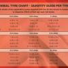Linseal OKO Tyre Sealant & Instant Repair 1L Tyre Chart